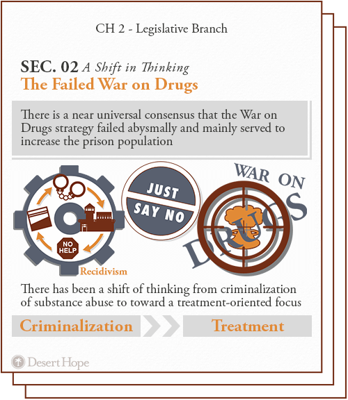 war on drugs failed