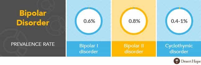 bipolar disorder rates