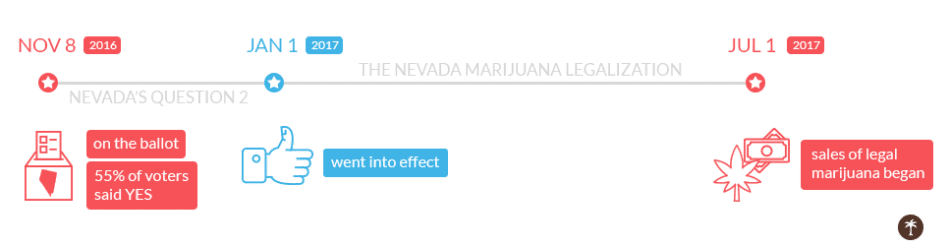 nevada marijuana legalization