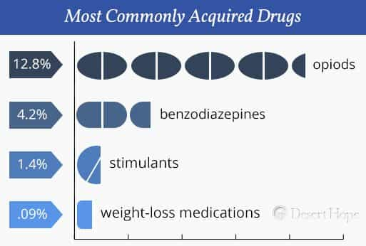 commonly-acquired-drugs