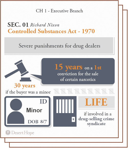 controlled substances act of 1970