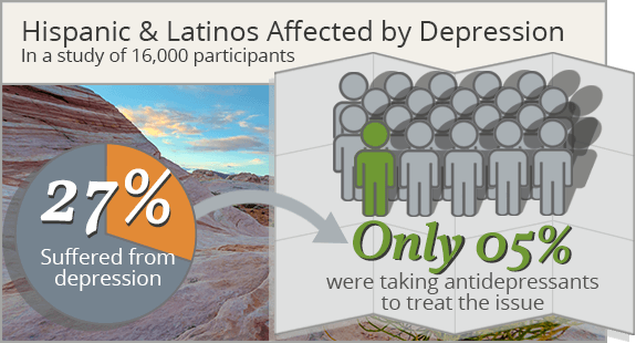 hispanic and latinos affected by depression. Out of 16,000 participants 27% suffered from depression and only 5% were taking antidepressants.