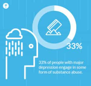 33% of people with major depression engage in some form of substance abuse.