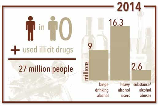 About one in 10 people in the US used illicit drugs in 2014, which adds up to 27 million people