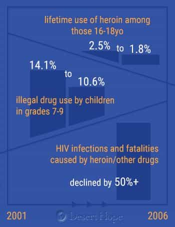 drug_use_stat