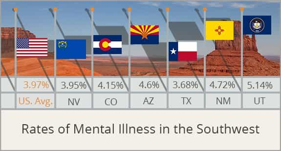 rates of mental illness in the southwest