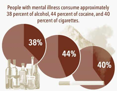 people with mental illness consume approximately 38% of alcohol, 44% of cocaine, and 40% of cigarettes