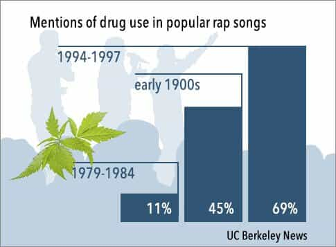 rap_songs_drug_mentions
