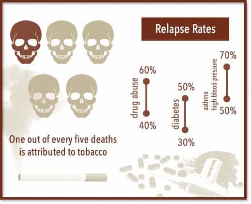 graph showing that one out of every five deaths is attributed to tobacco