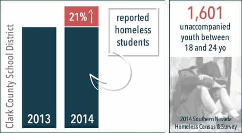 2014 southern nevada homeless census and survey