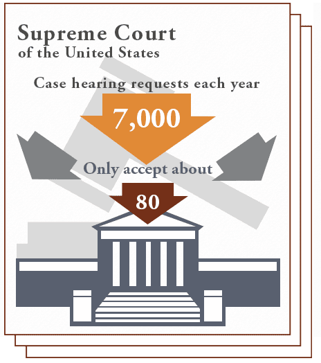 supreme court of the united states has 7,000 case hearing requests each year and only accept about 80