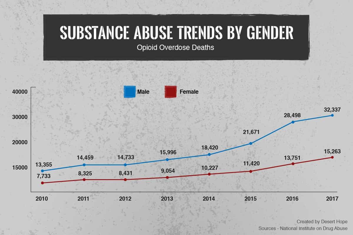 Opioid Overdose Deaths by Gender
