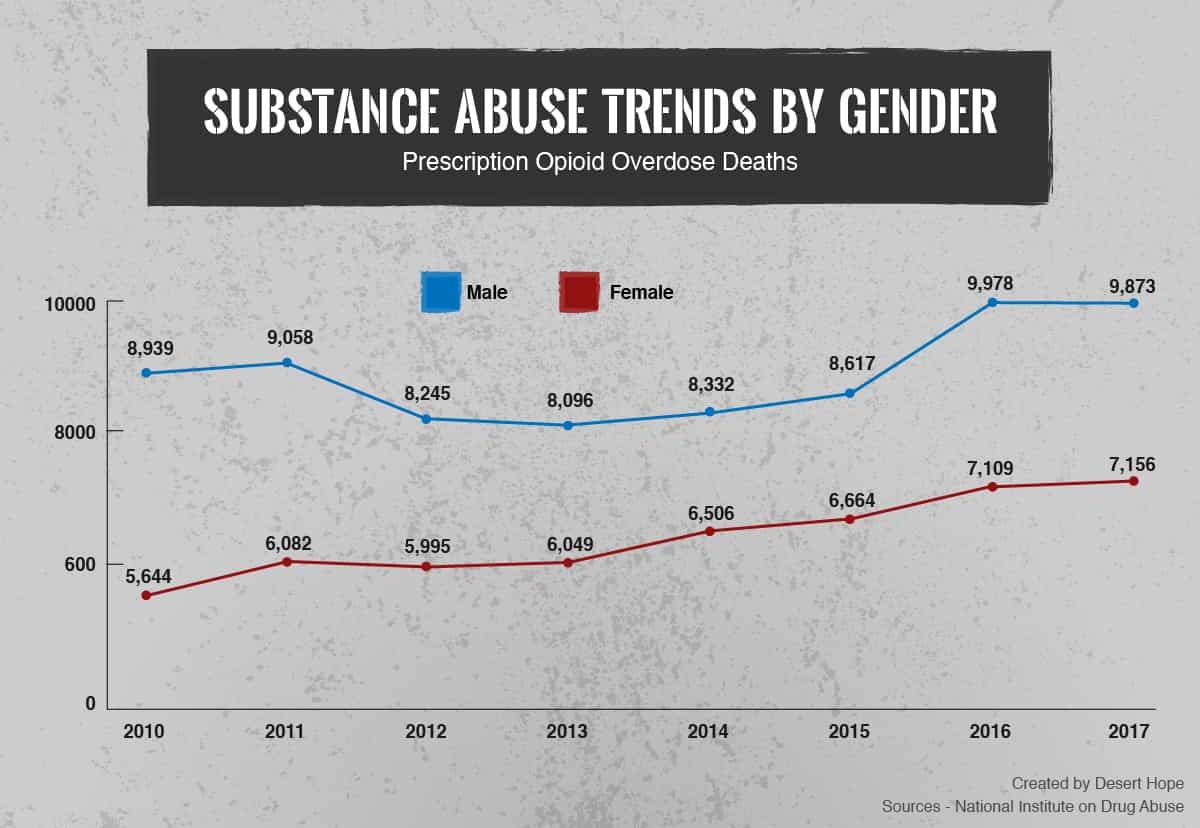 Prescription Opioid Overdose Deaths by Gender