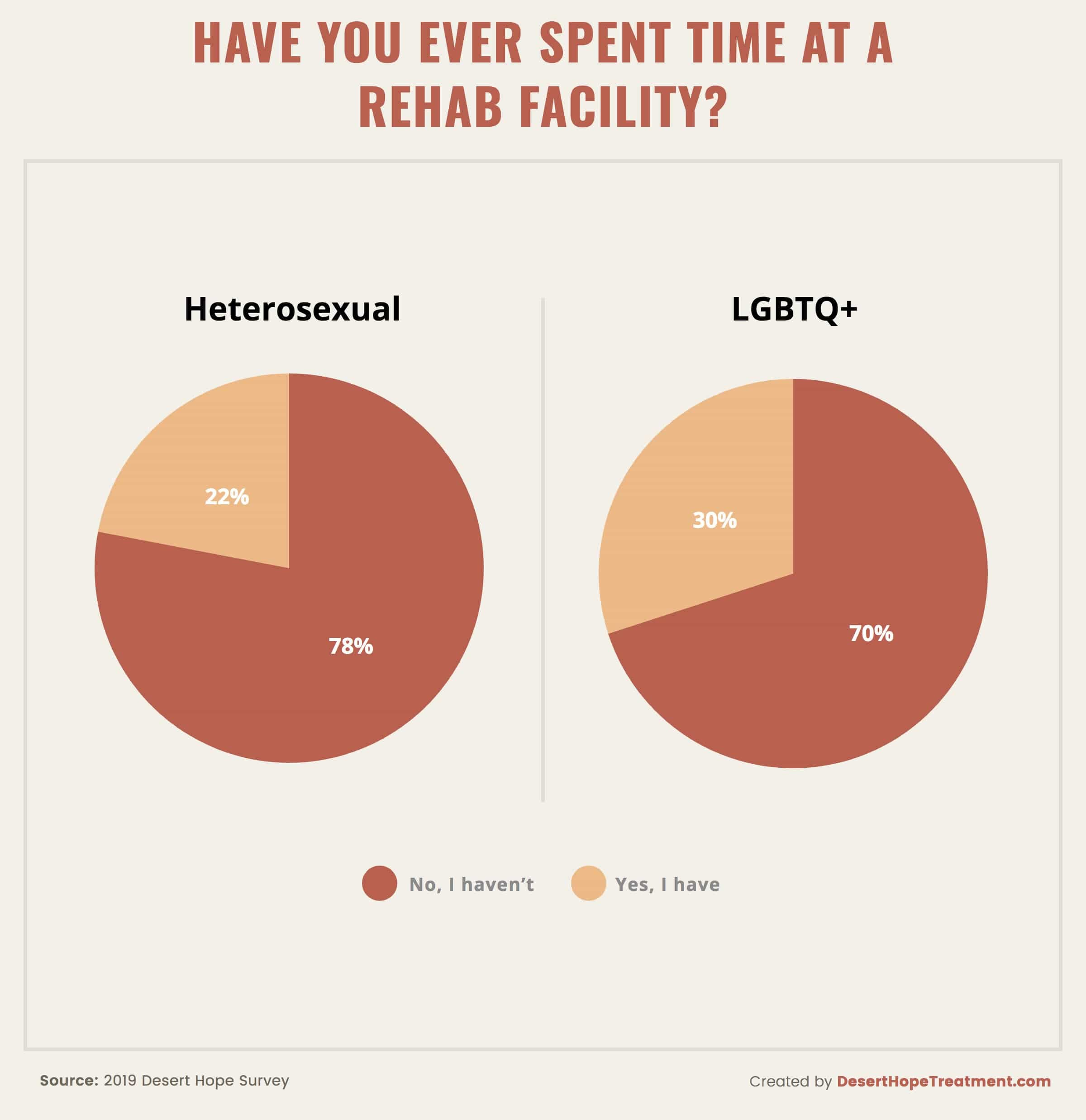 Percentages of LGBTQ+ and Heterosexual Individuals Who Went to Rehab