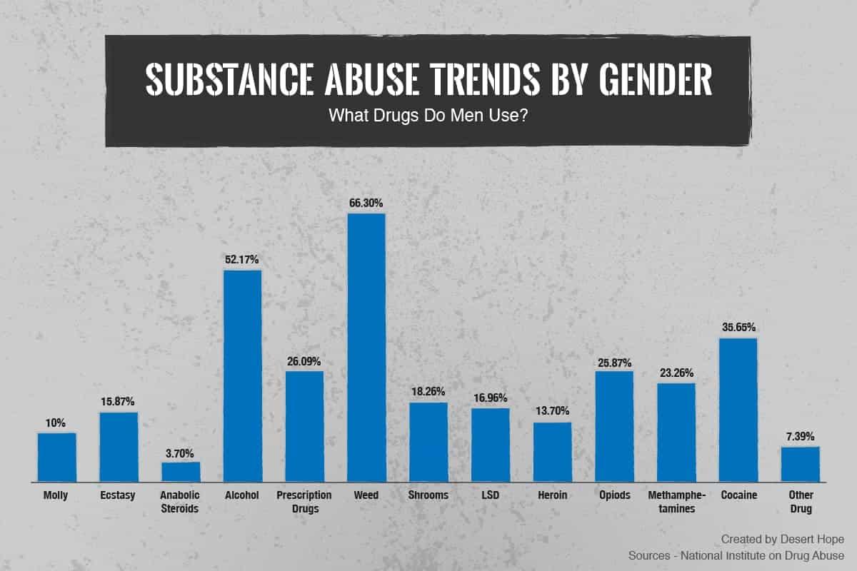 Substance Abuse Statistics For Men