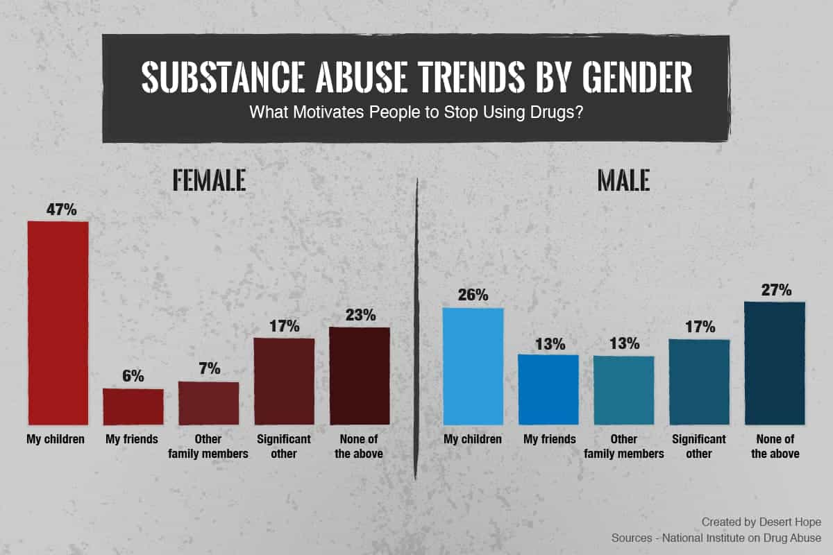 Top Motivators to Stop Drug Use by Gender