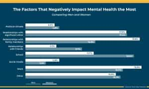 coping with mental health issues by gender graph