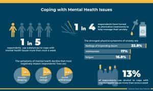 coping with mental health issues infographic