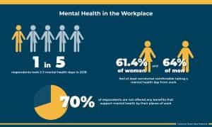 mental health in the workplace infographic