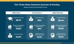 most common sources of anxiety chart