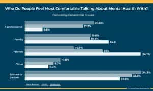 talking about mental health issues by generation graph