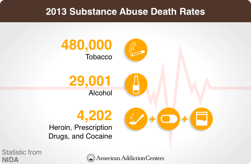Death Rates of Substance Abuse
