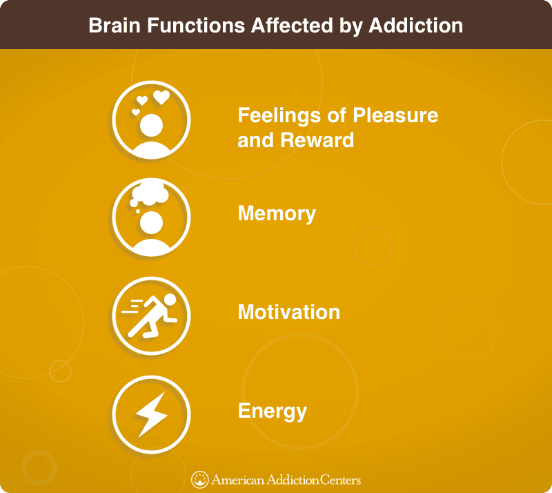 brain functions affected by addiction include memory, feelings of pleasure and reward, energy and motivation.