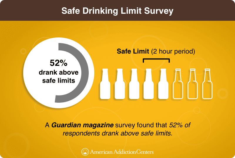 Safe Drinking Limit Infographic
