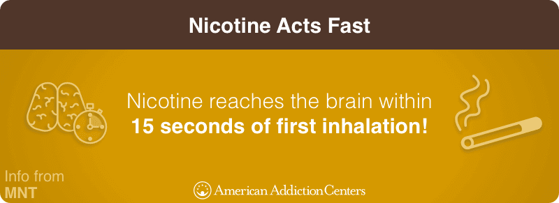 Nicotine Acts Fast