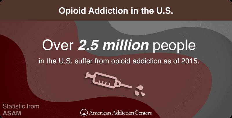 Opioid Addiction in the U.S.