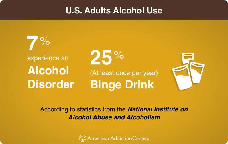 Binge Drinking and Alcohol Disorder